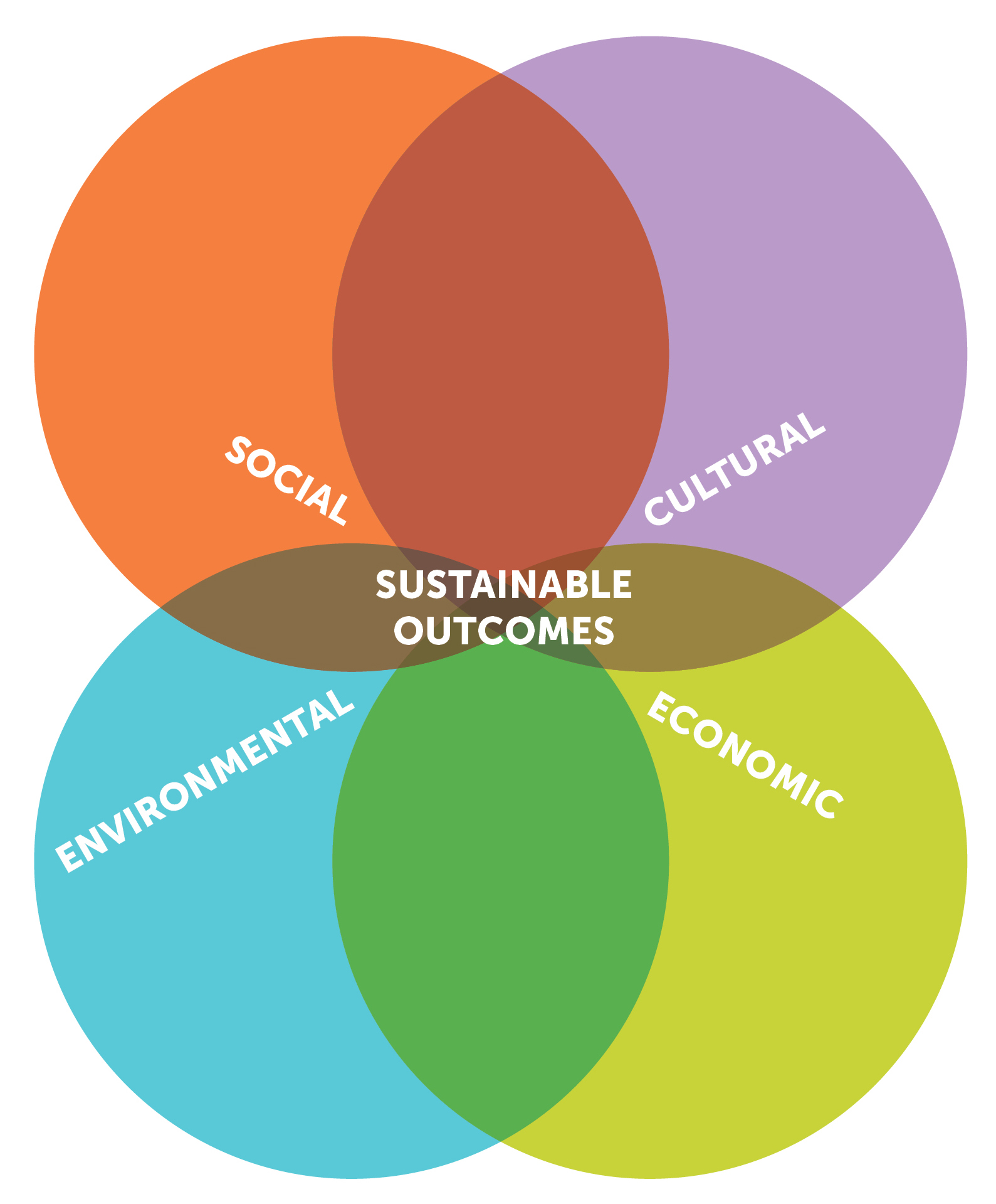 sustainability | shaped outcomes